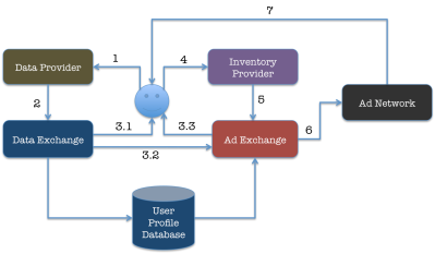 Cookie Synching Use Case 2